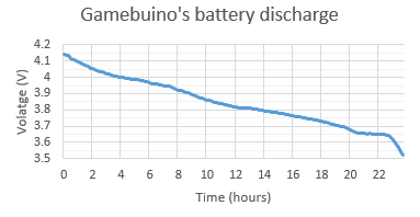 Gamebuino lipo battery voltage.png
